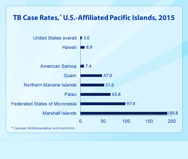 Slide 6 - TB Case Rates, U.S.-Affiliated Pacific Islands, 2015