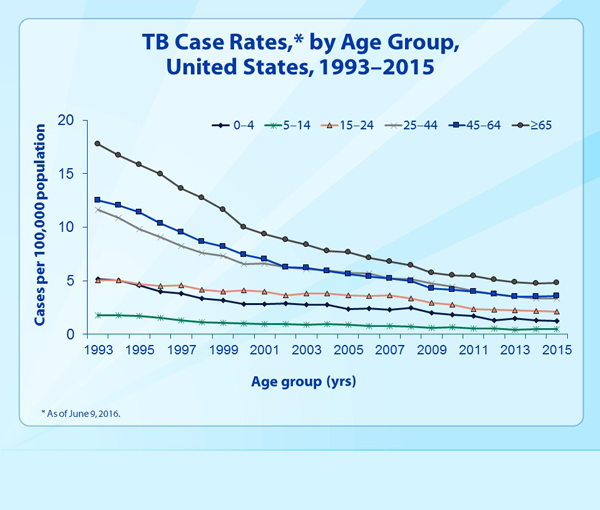 Slide 7 - TB Case Rates, by Age Group, United States, 1993–2015