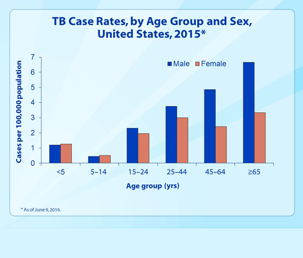 Slide 9 - TB Case Rates, by Age Group and Sex, United States, 2015