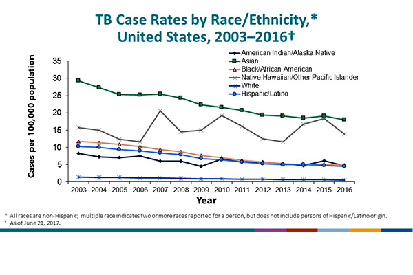 TB Case Rates by Race/Ethnicity, United States, 2003–2016. By race/ethnicity, the rates indicate a declining trend in TB since 2003. Asians consistently had the highest yearly TB rates, but their rates declined from 29.3 cases/100,000 population in 2003 to 18.0 in 2016, a 38.6% decrease. Rates also declined among the following racial/ethnic groups: non-Hispanic blacks/African Americans, from 11.7 in 2003 to 4.9 in 2016 (–58.2%); Hispanics, from 10.2 to 4.5 (–55.8%); non-Hispanic whites, from 1.4 to 0.6 (–57.1%); American Indians and Alaska Natives, from 8.3 to 4.7 (–43.6%); and Native Hawaiian/Other Pacific Islanders, from 15.7 to 13.9 (–11.2%). Because of the low TB case counts and population estimates for Native Hawaiians/Other Pacific Islanders in the United States, case rates for this group might appear high. (Percentage change are based off of unrounded numbers.)