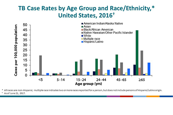 TB Case Rates by Age Group and Race/Ethnicity, United States, 2016. After infancy (ages 0–4 years), risk typically increased with age across all racial/ethnic groups, except among Native Hawaiians/Other Pacific Islanders, which did not indicate a trend. Rates were consistently higher among minority racial/ethnic groups than among non-Hispanic whites. Rates were the highest among Asians and Native Hawaiians/Other Pacific Islanders. Because of the low TB case counts and population estimates for Native Hawaiians/Other Pacific Islanders in the United States, case rates for this group might appear high.