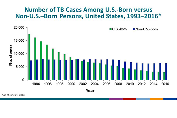 Number of TB Cases Among U.S.-Born versus Non-U.S.–Born Persons, United States 1993–2016. The graph illustrates the increase in the percentage of cases occurring among non-U.S.–born persons during the study period, from 30% in 1993 to 69% in 2016. Overall, the number of cases among non-U.S.–born remained stable before 2009, with approximately 7,400–8,000 cases/year. During 2009, the number decreased to 6,999, and that trend continued through 2013, with the number of cases among non-U.S.–born persons decreasing to 6,222. However, in 2014 and 2015 the number of cases among non-U.S.–born persons increased to a high of 6,406 in 2015. In 2016, the number of cases decreased from 2015 to 6,351 cases. Among U.S.-born persons the number of cases decreased from >17,000 in 1993 to 2,901 in 2016.