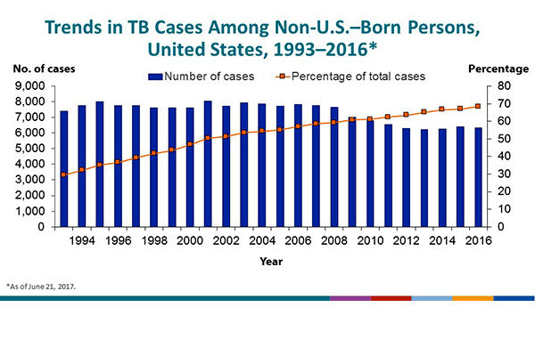 Trends in TB Cases Among Non-U.S.–Born Persons, United States, 1993–2016. The percentage of TB cases accounted for among non-U.S.–born persons increased from 30% in 1993 to 69% in 2016.
