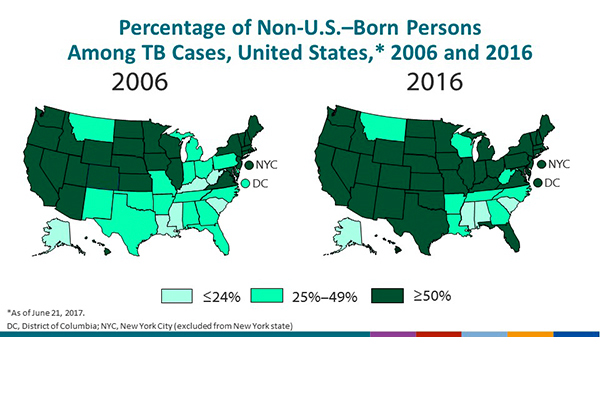 Percentage of Non-U.S.–Born Persons Among TB Cases, United States, 2006 and 2016. The number of states with <25% of their TB cases occurring among non-U.S.–born persons decreased from 6 states in 2006 to 4 states in 2016. The number of states with ≥25%–49% of cases among non-U.S.–born persons decreased from 16 states and DC in 2006 to 8 states in 2016. However, the number of states that had ≥50% of their cases among non-U.S.–born persons increased from 28 states in 2006 to 38 states and DC in 2016.