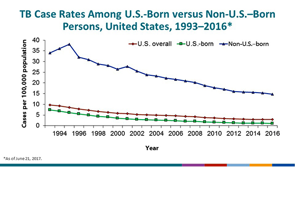 TB Case Rates Among U.S.-Born versus Non-U.S.–Born Persons, United States, 1993–2016. TB rates among non-U.S.–born remain higher than those among the U.S.-born population. During 1993–2016, the rate among U.S.-born persons decreased from 7.4 cases/100,000 population to 1.1, whereas the rates among non-U.S.–born persons decreased from 34.0 cases/100,000 population to 14.7.
