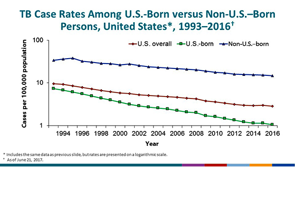 TB Case Rates Among U.S.-Born versus Non-U.S.–Born Persons, United States, 1993–2016. The chart presents the same data as on Slide 17, but uses a logarithmic scale to better illustrate the trends. The trend lines indicate a greater rate of decrease among U.S.-born, compared with non-U.S.–born, persons during the study period.