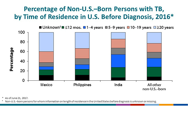 Percentage of Non-U.S.–Born Persons with TB, by Time of Residence in U.S. Before Diagnosis, 2016. The chart indicates that the distribution for the top three countries of birth is Mexico, the Philippines, and India. Among persons born in Mexico, 11.2% had been in the United States for <1 year; 6.5%, 1–4 years; 8.4%, 5–9 years; 22.9%, 10–19 years; and 39.8% for ≥20 years. Among persons born in the Philippines, 11.6% had been in the United States for <1 year; 9.9%, 1–4 years; 12.4%, 5–9 years; 21.4%, 10–19 years; and 33.2%, ≥20 years. Among persons born in India, 21.1% had been in the United States for <1 year; 26.8%, 1–4 years; 13.2%, 5–9 years; 18.8%, 10–19 years; and 13.8%, ≥20 years. Values for unknown length of residence in the United States for these top three countries ranged from 6.3 to 11.5% for 2016. For all other non-U.S.–born persons, 20.4% had been in the United States for <1 year; 17.9%, 1–4 years; 12.9%, 5–9 years; 18.1%, 10–19 years; 22.8%, ≥20 years; and 7.9%, unknown length of residence. Overall, 17.6% had been in the United States for <1 year; 15.6%, 1–4 years; 12.0%, 5–9 years; 19.5%, 10–19 years; 26.5%, ≥20 years; and 8.8%, unknown length of residence.
