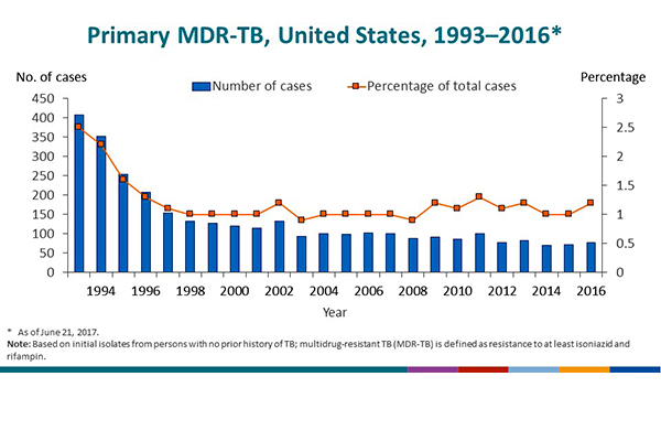 Primary MDR-TB, United States, 1993–2016. This graph focuses on trends in primary multidrug-resistant TB (MDR-TB), which is based on initial isolates from persons with no prior history of TB. The number of primary MDR-TB cases, represented by the bars, decreased steadily from 407 in 1993 to 115 in 2001, with a slight increase to 132 in 2002. Since then, the total number of primary MDR-TB cases has fluctuated from 70 to 103 cases, with 78 cases reported for 2016. Primary MDR-TB, indicated by the trend line, decreased from 2.5% in 1993 to approximately 1.0% in 1998, and has fluctuated approximately 1.0% since then. During 2016, the percentage was 1.2%.
