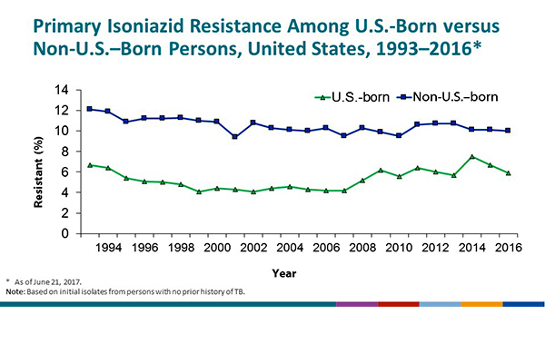 Primary Isoniazid Resistance Among U.S.-Born versus Non-U.S.–Born Persons, United States, 1993–2016. On the basis of initial isolates from persons with no prior history of TB, the percentage of isoniazid resistance has remained higher among non-U.S.–born persons than among U.S.-born persons for all years measured. Among non-U.S.–born persons, the percentage declined from 12.1% in 1993 to 10.0% in 2016. In U.S.-born persons, the percentage decreased from 6.7% in 1993 to a low of 4.2% in 2007. From 2008 to 2016 the percentage of cases ranged from 5.2% in 2008 to a high of 7.5% in 2014. During 2016, the percentage of primary isoniazid resistance among U.S.-born cases was 5.9%.