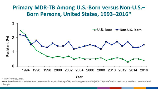 Slide 24. Primary MDR-TB in U.S.-born vs. Non-U.S.–born Persons, United States, 1993–2016. This graph highlights primary MDR-TB in U.S.-born versus non-U.S.–born persons. The percentage with primary MDR-TB has declined among both groups since 1993, although the decline in the U.S.-born has been greater. As a result, the proportion of primary MDR-TB cases in the US that are attributed to non-U.S.–born persons increased from approximately 25% in 1993 to 90% in 2016 (not shown on slide). Among the U.S.-born, the percentage with primary MDR-TB has been less than 1% since 1997 and was 0.4% in 2016. The percentage among non-U.S.–born persons has fluctuated year by year, although it has remained between 1.2 and 1.8% since 1995. In 2016 the percentage of primary MDR-TB among non-U.S.–born persons was 1.5%.