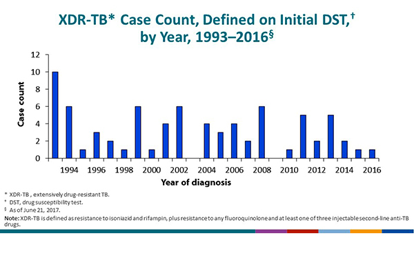 XDR-TB Case Count, Defined on Initial DST, United States, 1993–2016. Extensively drug-resistant TB (XDR-TB) at first drug susceptibility test (DST) is defined as resistance to isoniazid and rifampin, plus resistance to any fluoroquinolone and at least one of three injectable second-line anti-TB drugs. One case of XDR-TB was reported in 2016, and the most reported in a single year was 10 in 1993. No cases were reported in 2003 and 2009, and no apparent trend exists in the number of cases over time.