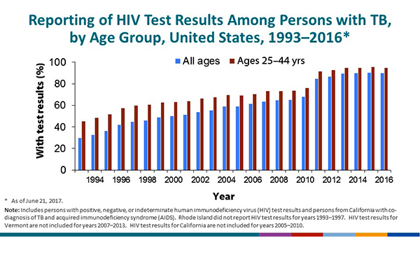 Reporting of HIV Test Results in Persons with TB by Age Group, United States, 1993–2016. This slide shows the completeness of reporting of HIV test results in persons with TB by age group from 1993 through 2016. The percentage of TB patients for whom test results were reported increased from 30% among all ages in 1993 to 90% in 2016. Among adults 25–44 years of age, the percentage increased from 45% in 1993 to 95% in 2016. California began reporting HIV test results to CDC in 2011; this accounts for the substantial percentage increase for that year.