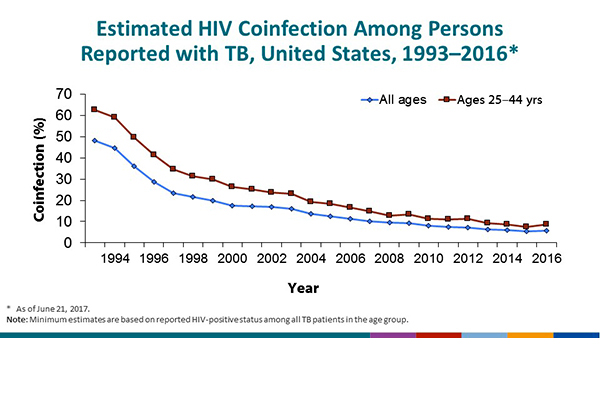 Estimated HIV Coinfection in Persons Reported with TB, United States, 1993–2016. This slide provides minimum estimates of HIV coinfection among persons reported with TB from 1993 through 2016. Since the addition of the request for HIV status to the individual TB case report in 1993, incomplete reporting has provided a challenge to calculating reliable estimates, although reporting improved substantially beginning in 2011 (see previous Slide 26). Results from the cross-matching of TB and AIDS registries have been used to supplement reported HIV test results. For all ages, the estimated percentage of HIV coinfection in persons who reported HIV testing (positive, negative, or indeterminate test results) with TB decreased from 48% to 6% overall from 1993–2016, and from 63% to 9% among persons 25 to 44 years of age during this period.