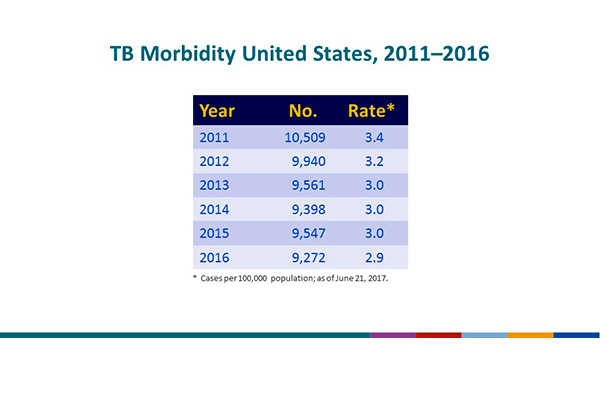 TB Morbidity, United States, 2011–2016. This slide provides the total number of reported U.S. TB cases and the associated rates for each of the past 6 years. Rate is defined as the number of cases per 100,000 population. The number of TB cases decreased from 10,509 in 2011 to 9,272 in 2016, and the TB rate decreased from 3.4 in 2011 to 2.9 in 2016.