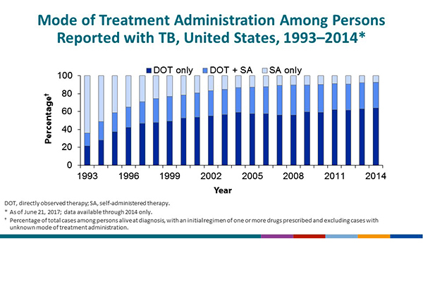 Mode of Treatment Administration in Persons Reported with TB, United States, 1993–2014. In 1993, the reporting areas began providing information about mode of treatment administration on the individual TB case report form. Treatment administered as only directly observed therapy (DOT) increased from 21.7% in 1993 to 63.9% in 2014, the latest year with available data. The proportion of patients who received at least some portion of their treatment as DOT (based on combining the percentage of patients who received only DOT and the percentage for whom some portion was self-administered) was 29.0% in 2014.