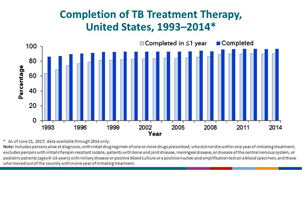Completion of TB Therapy, United States, 1993–2014. The reporting areas began providing information on completion of therapy in 1993 through the individual TB case report form. The calculations exclude persons with initial isolate rifampin resistant, or patient with bone and joint disease, meningeal disease or disease of the central nervous system, or pediatric patient (age <15) with miliary disease or positive blood culture or a positive nucleic acid amplification test on a blood specimen, and those who moved out of the country within one year of initiating treatment. Overall completion of therapy had remained at approximately 92-93% from 1998 through 2008, but increased to 95-97% from 2009 to 2014. In 2014, the latest year with available data, completion of therapy was 97%. Completion in 1 year or less increased from 63% in 1993 to 90% in 2014. The current DHHS Healthy People 2020 objective is completion of therapy in 1 year or less in 93% of patients. CDC is working with state and local health departments to determine and evaluate reasons for apparently delayed completion of therapy, which may vary by jurisdiction.