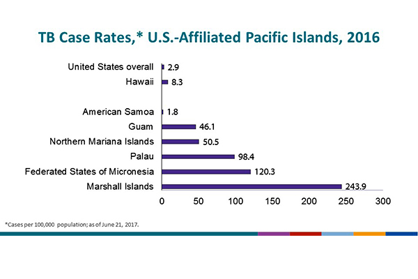 TB Case Rates, U.S.-Affiliated Pacific Islands, 2016. Case rates range from 1.8/100,000 population in American Samoa to 243.9/100,000 in the Republic of the Marshall Islands, compared with the substantially lower overall U.S. case rate (2.9/100,000).