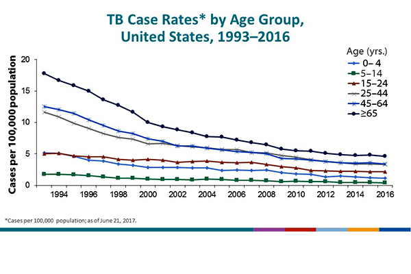 TB Case Rates by Age Group, United States, 1993–2016. During 2016, case rates in all age groups declined by >50% from their 1993 values: persons aged ≥65 years, from 17.7 cases/100,000 population in 1993 to 4.6 in 2016; adults aged 45–64 years, from 12.5 to 3.4; adults aged 25–44 years, from 11.6 to 3.3; persons aged 15–24 years, from 5.0 to 2.2; children aged 5 to 14 years, from 1.7 to 0.4; and children aged ≤4 years, from 5.2 to 1.1.
