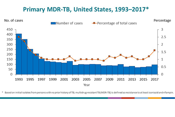 National Tuberculosis Surveillance System Highlights from 2017 - Slide - 16