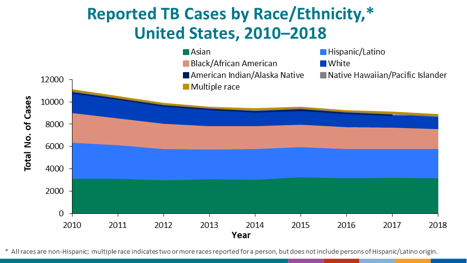 Reported TB Cases by Race/Ethnicity, United States, 2016. During 2016, approximately 86% of all reported TB cases occurred among racial/ethnic minorities: Asians, 35%; Hispanics, 28%; non-Hispanic blacks/African Americans, 21%; American Indians/Alaska Natives, 1%; and Native Hawaiians/Other Pacific Islanders, 1%. In contrast, 13% of cases occurred among non-Hispanic whites. Persons reporting two or more races, not including persons of Hispanic or Latino ethnicity, accounted for 1% of all cases. Unknown or missing data on race accounted for <0.5% of all cases.