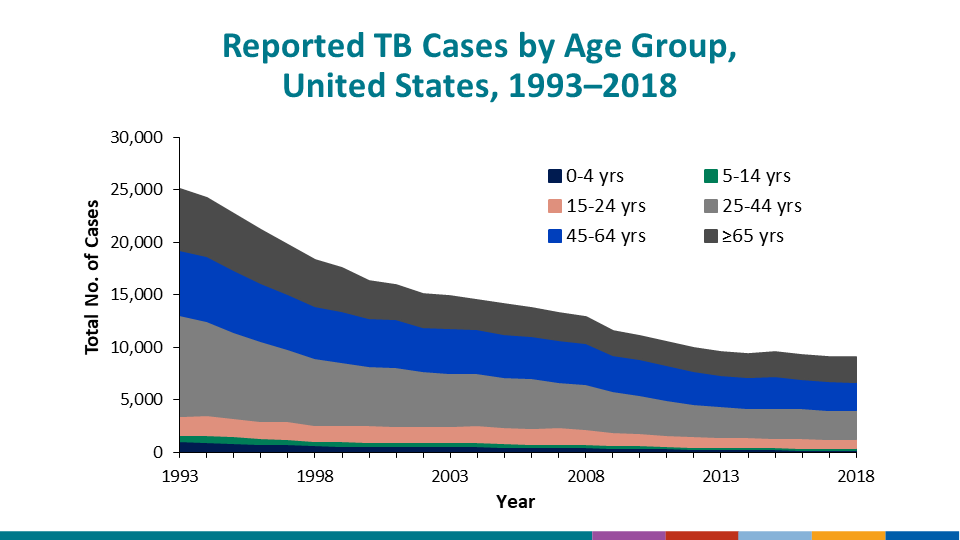 Reported TB Cases by Origin and Race/Ethnicity, United States, 2016. Among U.S.-born persons with TB in 2016, 37% were non-Hispanic black/African American; 31% were non-Hispanic white, 21% were Hispanic/Latino; 5% were Asian; 4% were American Indian/Alaska Native; and 1% were Native Hawaiian/Other Pacific Islander. Persons reporting two or more races totaled <1% of cases among U.S.-born persons. Among non-U.S.–born persons with TB, 48% were Asian; 31% were Hispanic/Latino; 14% were non-Hispanic black/African American; 5% were non-Hispanic white; 1% were Native Hawaiian/Pacific Islander; and 1% were persons reporting two or more races, not including persons of Hispanic/Latino origin. Cases among American Indians/Alaska Natives constituted 0.3% of the cases among non-U.S.–born persons and are not included on the charts.