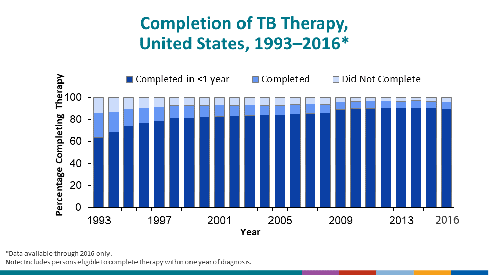 The vast majority (89.2%) of patients in 2016 who were eligible, completed treatment within 1 year of diagnosis. An additional 6.4% of these patients completed treatment >1 year after diagnosis.