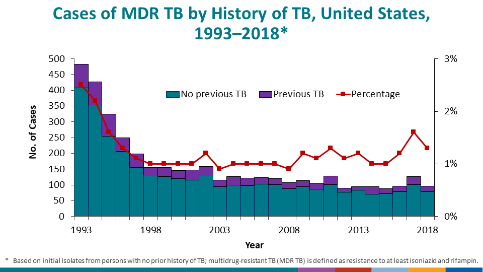 Volatility associated with small case counts is also a concern for MDR TB cases reported in the United States. During 2018, a previous notable increase in MDR TB cases (from 97 cases during 2016 to 128 cases during 2017) was reversed, with 98 MDR TB cases being reported for 2018.