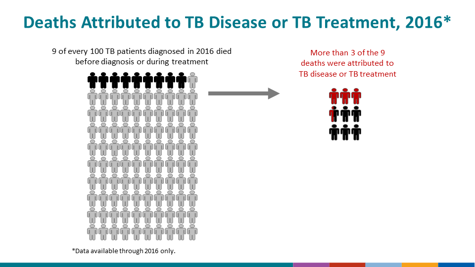 During 2018, 21.8% of all 2018 TB patients aged ≥15 years reported being unemployed; an additional 33.7% of TB patients were not seeking employment or were retired.
