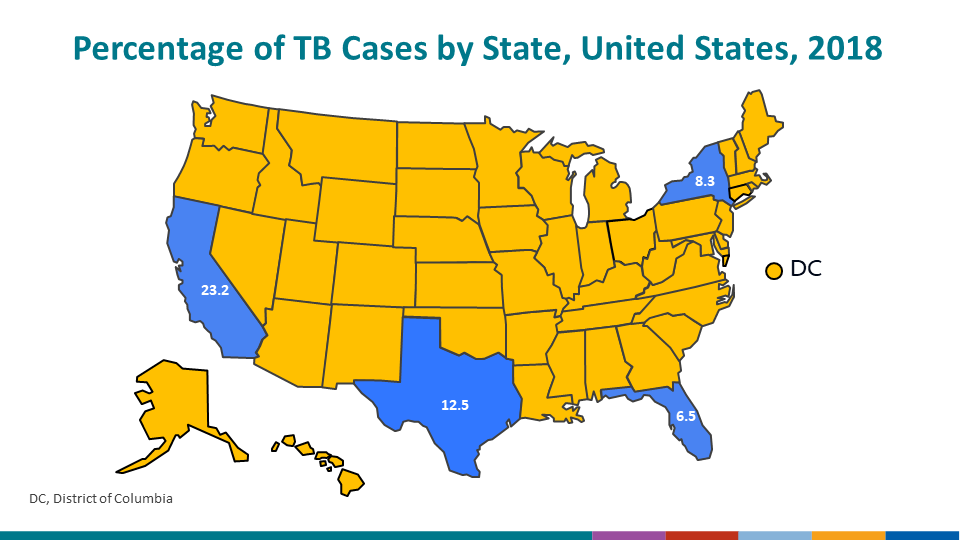 Among U.S. states, the majority of TB cases continue to be reported from California (23.2%), Texas (12.5%), New York (8.3%), and Florida (6.5%).