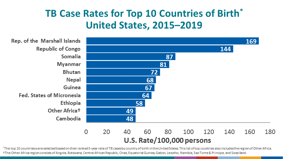 The countries of birth with the highest U.S. incidence rates are the Republic of the Marshall Islands (168.8 cases per 100,000 persons), followed by the Republic of the Congo (143.8 cases per 100,000 persons), Somalia (87.3 cases per 100,000 persons), and Myanmar (81.2 cases per 100,000 persons). U.S. population estimates by country of birth were used for the denominator and were obtained from the U.S. Census Bureau, American Community Survey (ACS) Public Use Microdata Sample data, 2014–2018, 5-year file.