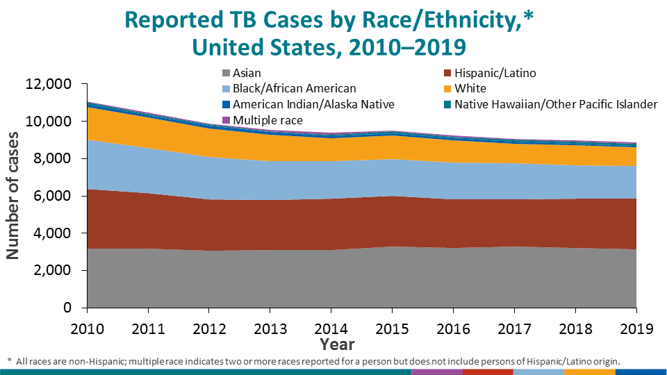 The distribution of race/ethnicity among persons with TB has been relatively consistent since 2010.