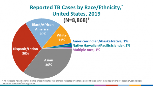 The distribution of TB patients by race/ethnicity continued to differ markedly by origin of birth. Among US-born TB patients, the largest racial/ethnic group was non-Hispanic blacks (35.7%), followed by non-Hispanic whites (30.3%), Hispanics (22.1%), and non-Hispanic Asians (5.1%). Approximately half of TB cases reported among non-US–born persons occurred among non-Hispanic Asians (48.1%), but followed by Hispanics (31.9%), non-Hispanic blacks (13.4%), and non-Hispanic whites (4.2%).