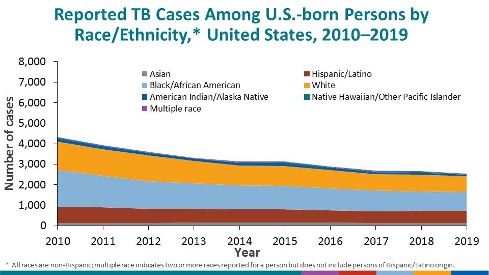 The number of TB cases reported among U.S-born persons has declined, but the distribution of race/ethnicity among U.S.-born persons with TB has been relatively consistent since 2010.