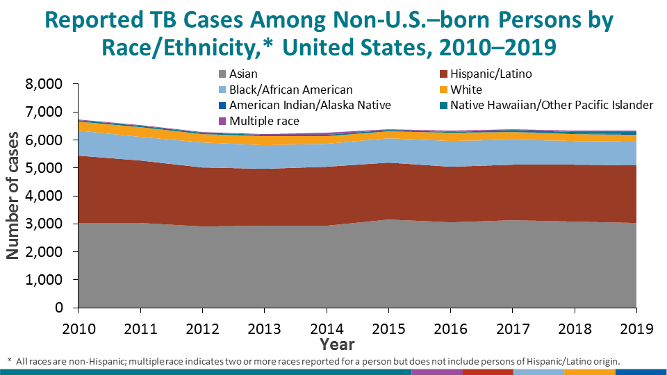 The distribution of race/ethnicity among non-U.S.–born persons with TB has been relatively consistent since 2010.