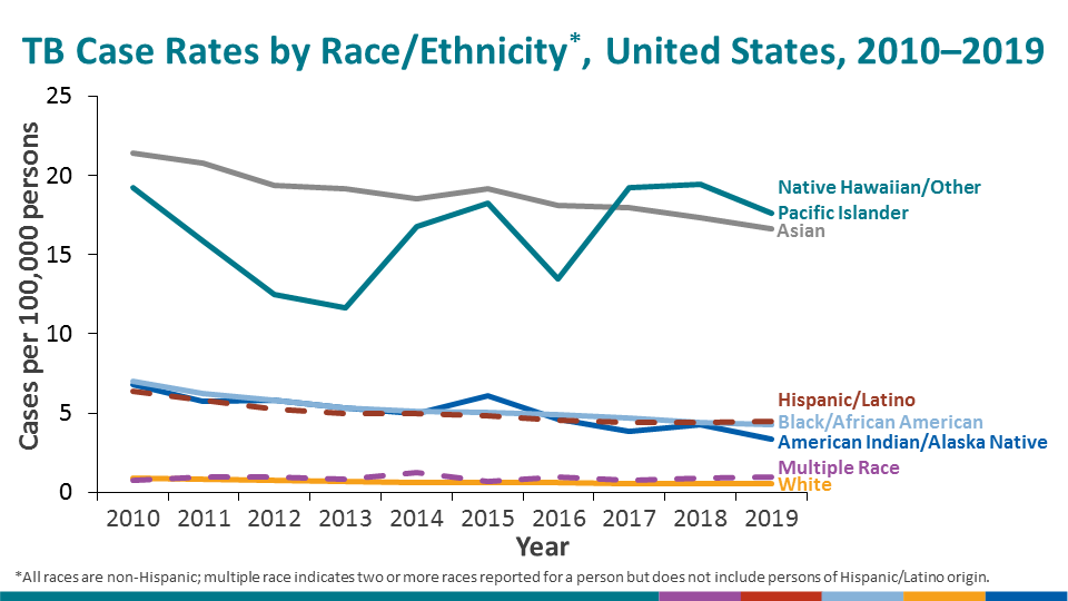 When expressed as incidence rates, non-Hispanic Native Hawaiians/other Pacific Islander persons had the highest incidence rate (17.6 cases per 100,000 persons), followed by non-Hispanic Asian persons (16.7 cases per 100,000 persons). Hispanic persons (4.5 cases per 100,000 persons) and non-Hispanic Blacks (4.3 cases per 100,000 persons) were essentially similar in rate. The rate for Non-Hispanic American Indians/Alaska Native persons was 3.4 cases per 100,000 persons, with persons of multiple races (0.9 cases per 100,000 persons) and non-Hispanic White persons (0.5 cases per 100,000 persons) having the lowest incidence rates. Downward trends continued among non-Hispanic Asian persons and non-Hispanic Black persons. Rates increased slightly from 2017 to 2018 among American Indians/Alaska Native and Native Hawaiians/Other Pacific Islander persons but decreased slightly from 2018 to 2019. Incidence rates remained essentially unchanged in 2019 among all other racial/ethnic groups.