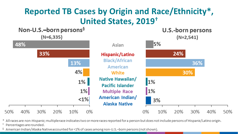The distribution of race/ethnicity among persons with TB continued to differ markedly by origin of birth. Among U.S.-born TB patients, non-Hispanic Black persons represented the largest percentage of cases (35.9%), followed by non-Hispanic White persons (29.9%), Hispanic persons (24.2%), and non-Hispanic Asian persons (4.6%). Approximately half of TB cases reported among non-U.S.–born persons occurred among non-Hispanic Asian persons (47.6%), followed by Hispanic persons (32.6%), non-Hispanic Black persons (13.2%), and non-Hispanic White persons (4.0%). The decline in TB cases since 2003 has been lower among US-born Hispanic persons (38.4%) and non-US–born Hispanic persons (32.8%) compared with US-born (68.0%) and non-US–born (39.5%) non-Hispanic White persons. TB cases have declined since 2003 among US-born non-Hispanic Black persons (70.5%) more than among non-US–born non-Hispanic Black persons (21.1%), which may be attributable, in part, to progress in preventing TB transmission in the United States (Table 3).