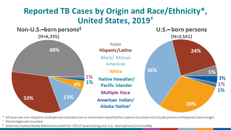 The distribution of race/ethnicity among persons with TB continued to differ markedly by origin of birth. Among U.S.-born TB patients, non-Hispanic Black persons represented the largest percentage of cases (35.9%), followed by non-Hispanic White persons (29.9%), Hispanic persons (24.2%), and non-Hispanic Asian persons (4.6%). Approximately half of TB cases reported among non-U.S.–born persons occurred among non-Hispanic Asian persons (47.6%), followed by Hispanic persons (32.6%), non-Hispanic Black persons (13.2%), and non-Hispanic White persons (4.0%). The decline in TB cases since 2003 has been lower among US-born Hispanic persons (38.4%) and non-US–born Hispanic persons (32.8%) compared with US-born (68.0%) and non-US–born (39.5%) non-Hispanic White persons. TB cases have declined since 2003 among US-born non-Hispanic Black persons (70.5%) more than among non-US–born non-Hispanic Black persons (21.1%), which may be attributable, in part, to progress in preventing TB transmission in the United States (Table 3). Note: this slide is a duplicate of the previous slide to provide an alternative visual display of the same data.