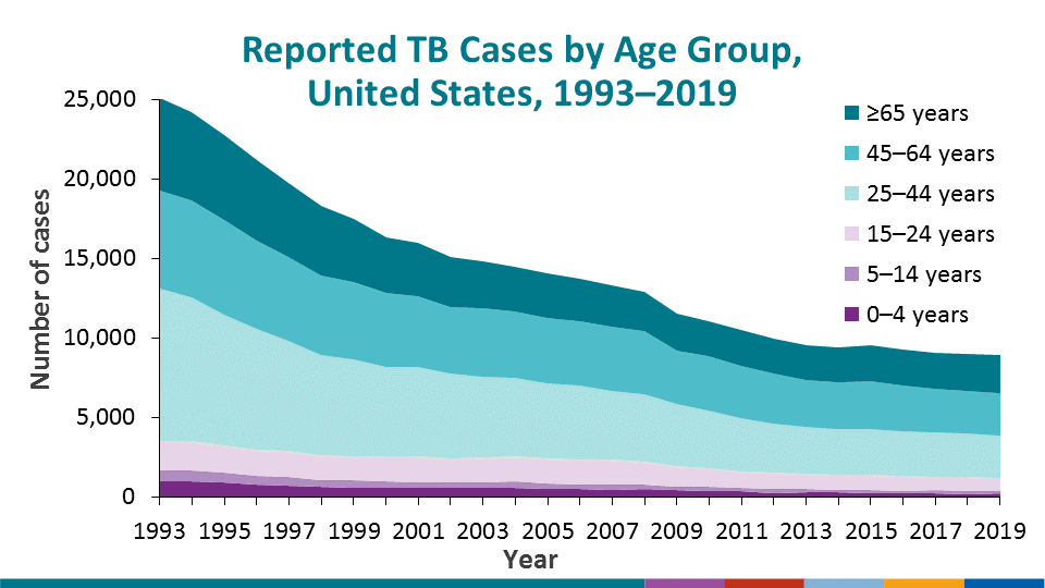 Distribution of TB patients by age group remains similar to past years with a plurality of cases occurring among persons aged 45–64 years (29.9%), followed closely by persons aged 25–44 years (29.3%) and persons aged ≥65 years (27.2%). In contrast, only 11.2% of reported TB cases occurred among children and young adults aged <25 years. Of note, the percentage of TB cases among persons aged ≥65 years has steadily increased from 19.9% in 2010 to 27.2% in 2019 while other age group percentage distributions have not fluctuated as markedly.