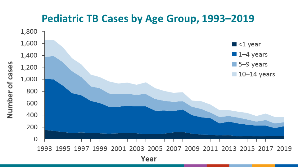 Overall, the number of TB cases in all pediatric age groups decreased from 1993 through 2019. The most notable drop was among the toddler/preschool group (age 1–4 years).