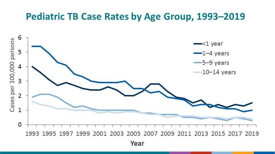 TB case rates by age group also decreased since 1993. The case rate among children 1–4 years declined steadily, and the highest case rate for pediatric cases in 2019 occurred in children <1 year.