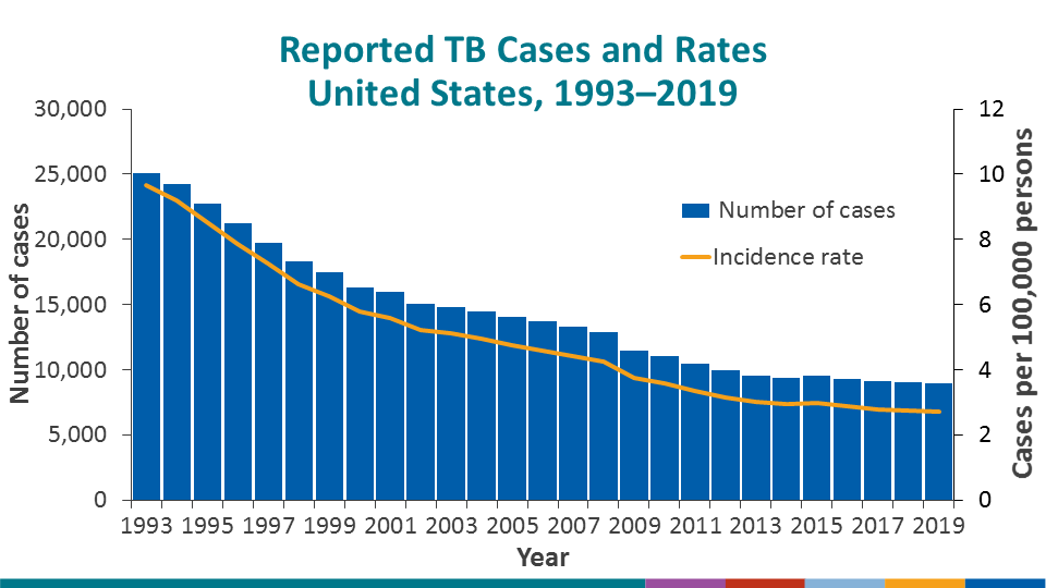 During 2019, the United States reported the lowest number of TB cases (8,916) and lowest incidence rate (2.7 cases per 100,000 persons) on record. With the exception of 2015, the U.S. TB case count and incidence rate have declined every year since 1992. There was an annual incidence rate decrease (−1.7%) from 2018 to 2019.