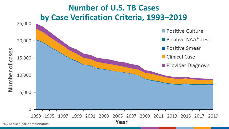 The majority of U.S. TB cases continued to be verified through positive culture, with other laboratory-confirmation methods (i.e., nucleic acid amplification or smear microscopy) only representing a limited proportion of verified cases. In the absence of laboratory confirmation, many were also confirmed by meeting the clinical criteria for a verified TB case or diagnosed by a provider. Since 2009, there has been a sharp drop in the number of provider diagnosis cases with the corresponding expansion of the proportion of cases verified by clinical criteria related to the 2009 RVCT revision that included adding the ability to report IGRA and classifying clinical cases based on a positive IGRA as an alternative to a positive TST. However, the percentage verified among clinical criteria continues to decrease as proportionately more cases are verified through laboratory techniques. It is important to note that some cases verified by culture may also be positive on NAA as culture confirmation supersedes NAA in the case verification criteria classification.