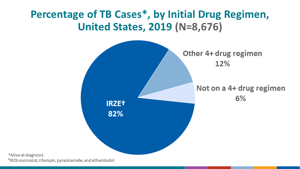 During 2019, 82.5% of all reported TB cases were started on IRZE, and an additional 11.5% of cases were started on a different 4-drug regimen.