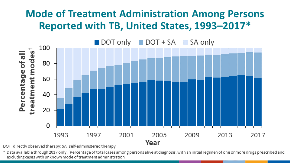 Since 1993, the percentage of TB patients receiving at least a portion of their medication through Directly Observed Therapy has risen from 36% in 1993 to over 94% in 2017, the most recent year with full data available.