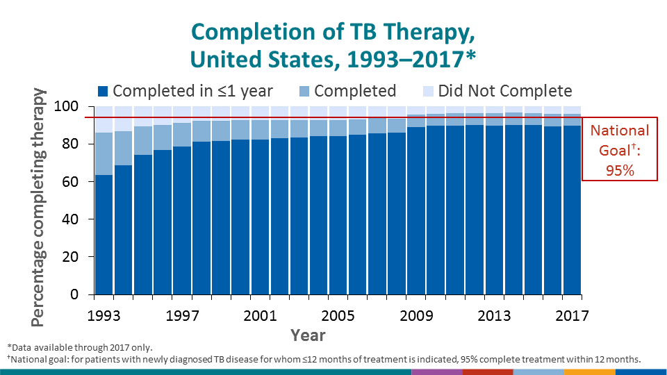 The national goal for treatment completion is that, for patients with newly diagnosed TB disease for whom ≤12 months of treatment is indicated, 95% complete treatment within 12 months. Although the percentage of eligible patients completing therapy in 1 year has risen since 1993, the nation as a whole is still short of the 95% goal, and the percentage has been relatively level since 2009.