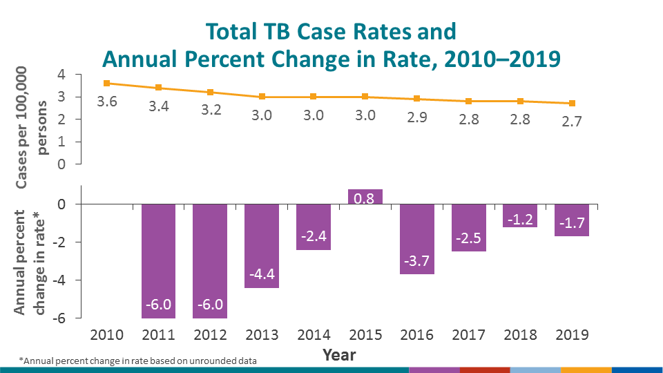 Annual incidence rate decreased from 2.8 cases per 100,000 in 2018 to 2.7 cases per 100,000 in 2019, a 1.7% decrease. The incidence rate of TB continues to decline, but the annual rate of decline has leveled off and is inadequate to achieve TB elimination in the United States this century.
