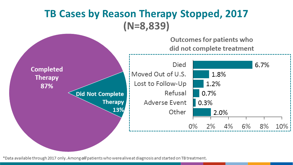 Successful therapy completion for TB patients is a major performance indicator for TB programs. Among patients during 2017 who were alive at diagnosis and started on TB treatment, 87.2% had completed TB treatment successfully. However, 6.7% of all patients died before completing TB treatment; 1.8% moved out of the U.S. within one year; 1.2% were lost to follow-up before completing treatment; 0.7% refused treatment and 2.0% did not complete treatment for other or unknown reasons. Thirty patients (0.3%) had to permanently stop TB treatment because of an adverse treatment event.