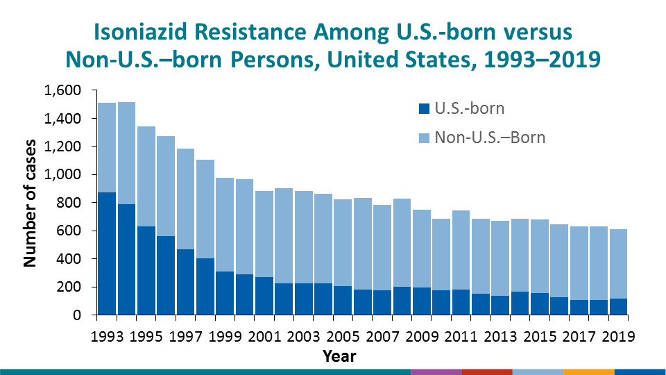In 2019, 631 isoniazid-resistant TB cases were reported in the United States, a slight decrease from 637 cases during 2018. However, as a percentage of all TB cases, the proportion that were resistant to isoniazid has remained relatively steady at approximately 9%. The trend in the proportion of U.S.-born TB cases with isoniazid resistance remained relatively constant at 6.6% as did the trend for non-U.S.–born cases at 10.5%.