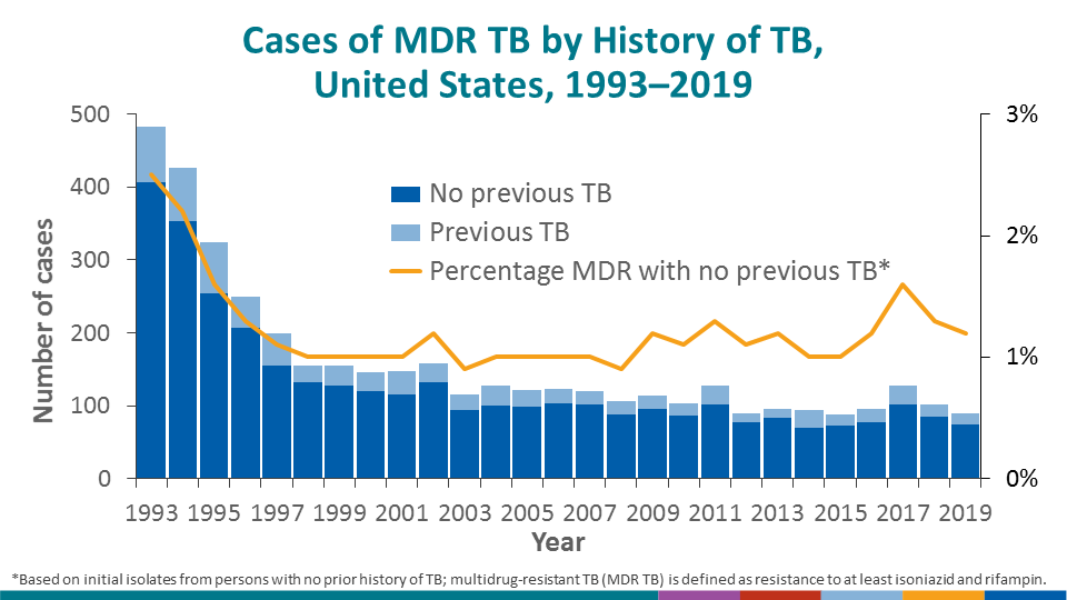 The percentage of all MDR cases occurring among persons with no previous history of TB disease (i.e., primary MDR TB) has remained steady for the past several years at approximately 1%.