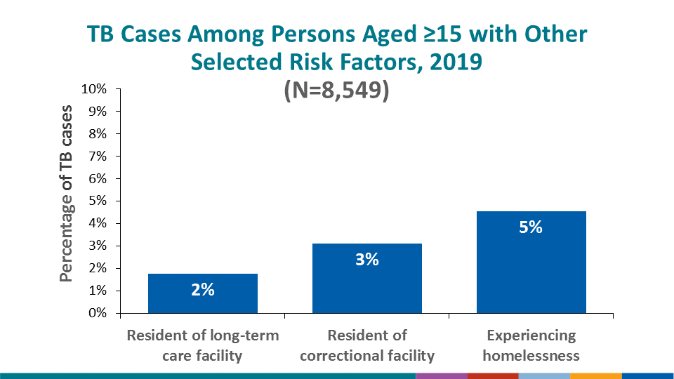 Among persons ≥15 years of age, 1.8% of TB cases occurred among persons who were residents of a long-term–care facility at the time of their TB diagnostic evaluation, 3.1% occurred among persons who were residents of a correctional facility at the time of their TB diagnostic evaluation, and 4.6% occurred among persons aged ≥15 years who experienced homelessness in the year before their TB diagnostic evaluation.
